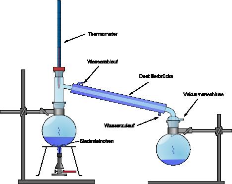 Destillation Chemie